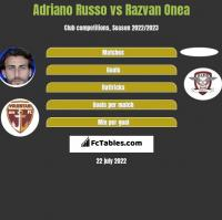 Adriano Russo vs Razvan Onea h2h player stats