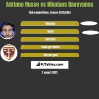 Adriano Russo vs Nikolaos Baxevanos h2h player stats