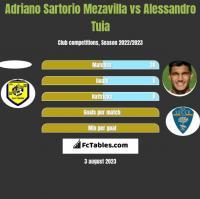 Adriano Sartorio Mezavilla vs Alessandro Tuia h2h player stats
