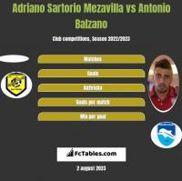 Adriano Sartorio Mezavilla vs Antonio Balzano h2h player stats