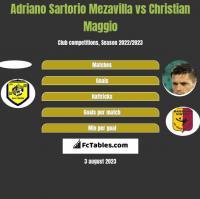Adriano Sartorio Mezavilla vs Christian Maggio h2h player stats