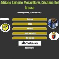 Adriano Sartorio Mezavilla vs Cristiano Del Grosso h2h player stats