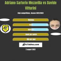 Adriano Sartorio Mezavilla vs Davide Vitturini h2h player stats