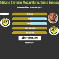Adriano Sartorio Mezavilla vs Denis Tonucci h2h player stats