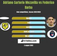 Adriano Sartorio Mezavilla vs Federico Barba h2h player stats