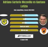 Adriano Sartorio Mezavilla vs Gaetano Letizia h2h player stats
