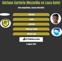 Adriano Sartorio Mezavilla vs Luca Antei h2h player stats