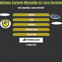 Adriano Sartorio Mezavilla vs Luca Germoni h2h player stats
