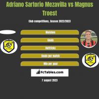 Adriano Sartorio Mezavilla vs Magnus Troest h2h player stats