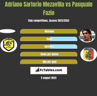 Adriano Sartorio Mezavilla vs Pasquale Fazio h2h player stats