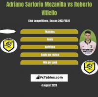 Adriano Sartorio Mezavilla vs Roberto Vitiello h2h player stats