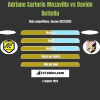 Adriano Sartorio Mezavilla vs Davide Bettella h2h player stats