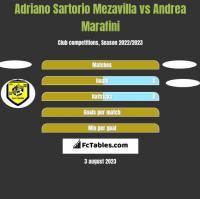 Adriano Sartorio Mezavilla vs Andrea Marafini h2h player stats
