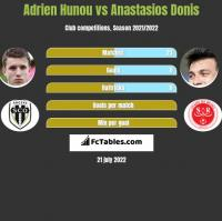 Adrien Hunou vs Anastasios Donis h2h player stats