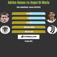 Adrien Hunou vs Angel Di Maria h2h player stats