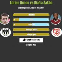 Adrien Hunou vs Diafra Sakho h2h player stats