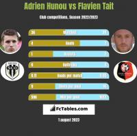 Adrien Hunou vs Flavien Tait h2h player stats