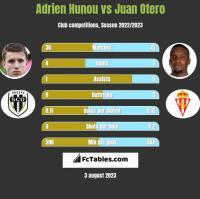 Adrien Hunou vs Juan Otero h2h player stats