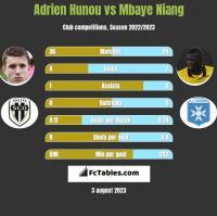 Adrien Hunou vs Mbaye Niang h2h player stats