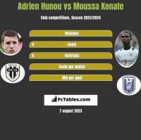 Adrien Hunou vs Moussa Konate h2h player stats