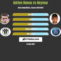 Adrien Hunou vs Neymar h2h player stats