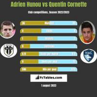Adrien Hunou vs Quentin Cornette h2h player stats