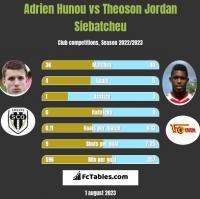 Adrien Hunou vs Theoson Jordan Siebatcheu h2h player stats
