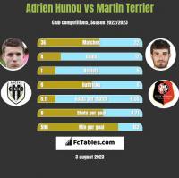 Adrien Hunou vs Martin Terrier h2h player stats