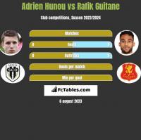 Adrien Hunou vs Rafik Guitane h2h player stats