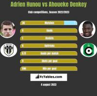 Adrien Hunou vs Ahoueke Denkey h2h player stats