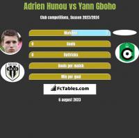 Adrien Hunou vs Yann Gboho h2h player stats