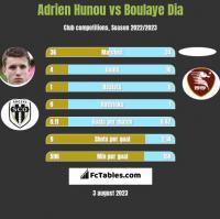 Adrien Hunou vs Boulaye Dia h2h player stats