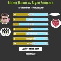 Adrien Hunou vs Bryan Soumare h2h player stats