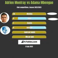 Adrien Monfray vs Adama Mbengue h2h player stats