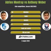 Adrien Monfray vs Anthony Weber h2h player stats