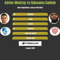 Adrien Monfray vs Baissama Sankoh h2h player stats