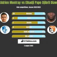 Adrien Monfray vs Elhadji Pape Djibril Diaw h2h player stats