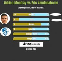 Adrien Monfray vs Eric Vandenabeele h2h player stats