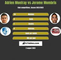 Adrien Monfray vs Jerome Mombris h2h player stats