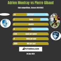 Adrien Monfray vs Pierre Gibaud h2h player stats