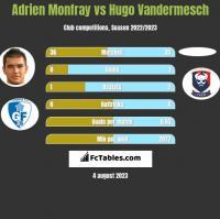 Adrien Monfray vs Hugo Vandermesch h2h player stats