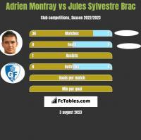 Adrien Monfray vs Jules Sylvestre Brac h2h player stats