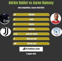 Adrien Rabiot vs Aaron Ramsey h2h player stats