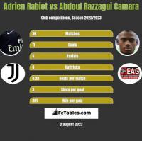 Adrien Rabiot vs Abdoul Razzagui Camara h2h player stats