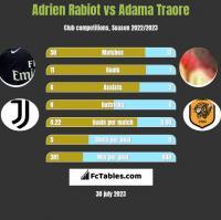 Adrien Rabiot vs Adama Traore h2h player stats