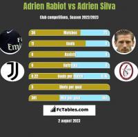 Adrien Rabiot vs Adrien Silva h2h player stats