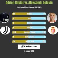 Adrien Rabiot vs Aleksandr Golovin h2h player stats