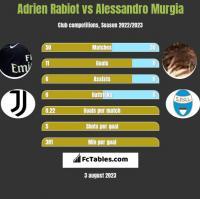Adrien Rabiot vs Alessandro Murgia h2h player stats