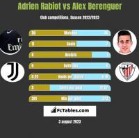 Adrien Rabiot vs Alex Berenguer h2h player stats