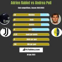 Adrien Rabiot vs Andrea Poli h2h player stats